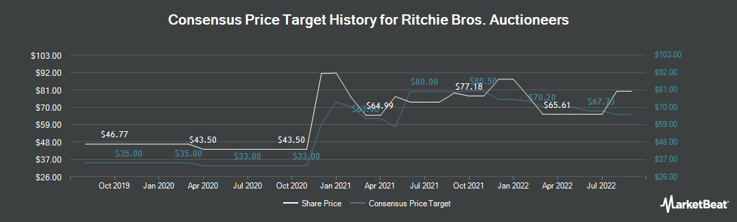 Price Target History for Ritchie Bros. Auctioneers (TSE:RBA)