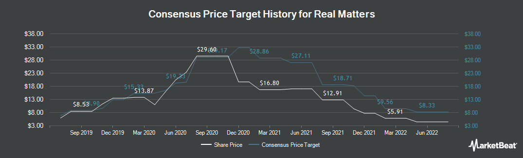 Price Target History for Real Matters (TSE:REAL)