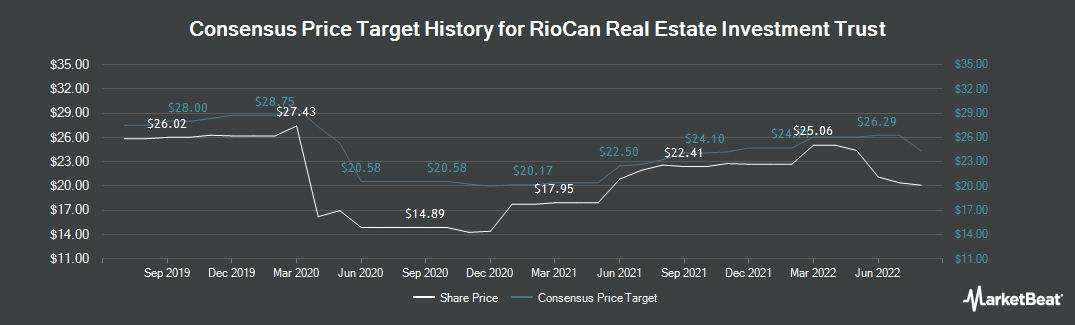 Price Target History for RioCan Real Estate Investment Trust (TSE:REI.UN)