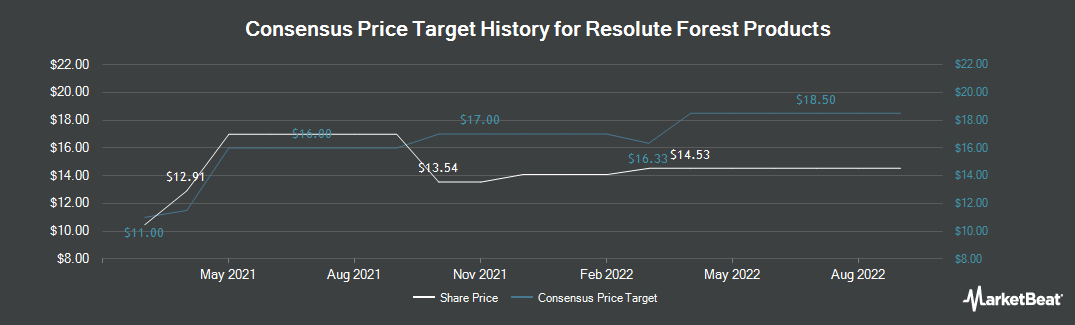 Price Target History for Resolute Forest Products (TSE:RFP)
