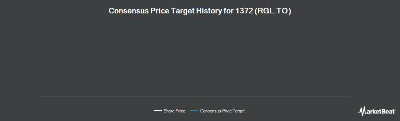 Price Target History for Royal Gold (TSE:RGL)