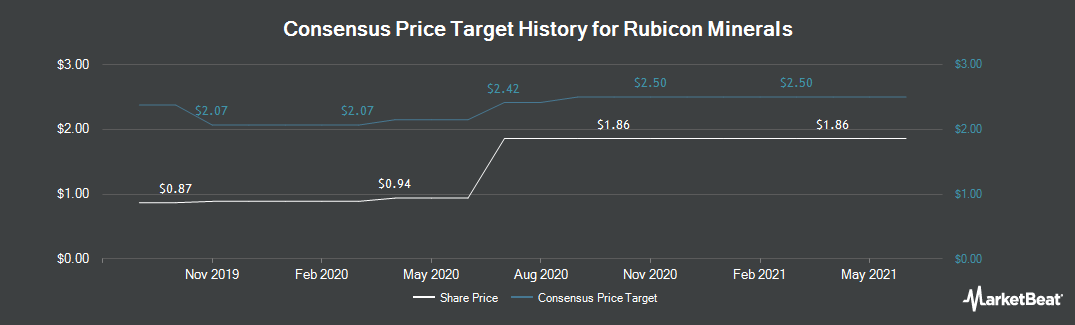 Price Target History for Rubicon Minerals (TSE:RMX)