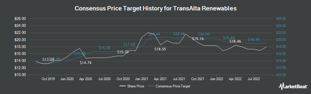 Price Target History for TransAlta Renewables (TSE:RNW)