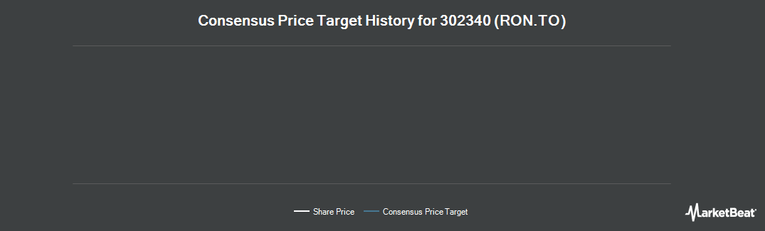 Price Target History for RONA (TSE:RON)