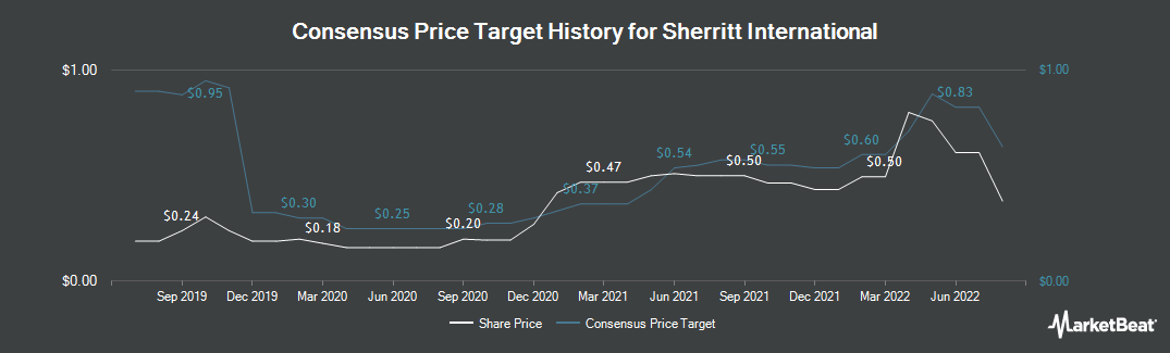 Price Target History for Sherritt International (TSE:S)