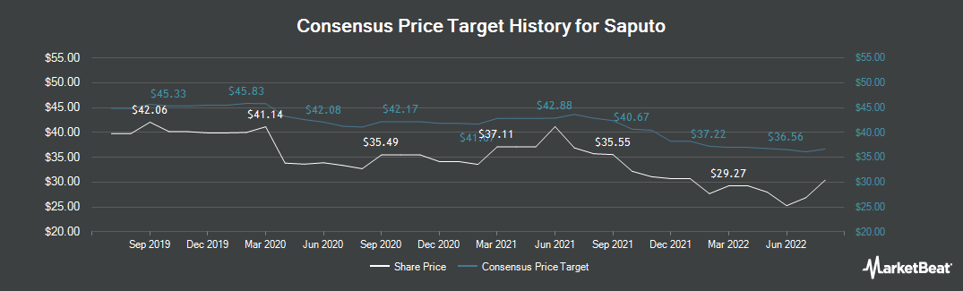 Price Target History for Saputo (TSE:SAP)