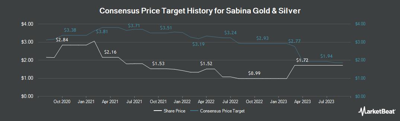 Price Target History for Sabina Gold & Silver (TSE:SBB)