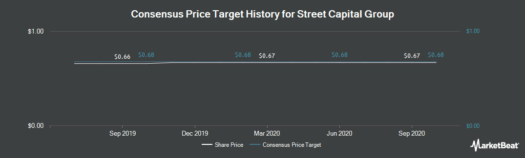 Price Target History for Street Capital Group (TSE:SCB)