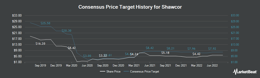 Price Target History for Shawcor (TSE:SCL)