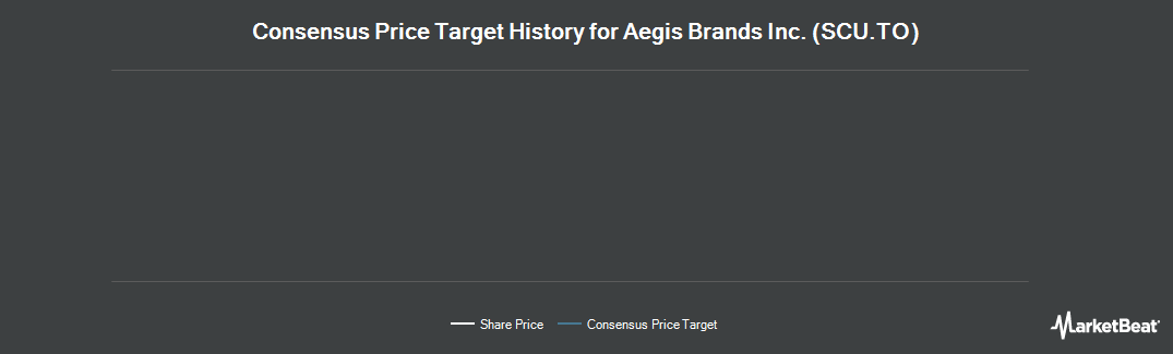 Price Target History for The Second Cup Ltd (TSE:SCU)