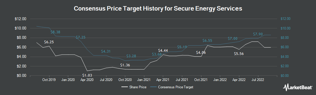 Price Target History for Secure Energy Services (TSE:SES)
