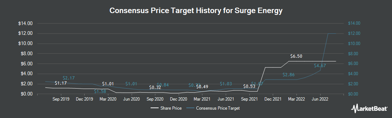 Price Target History for Surge Energy (TSE:SGY)