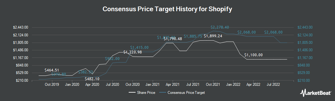 Price Target History for Shopify (TSE:SHOP)
