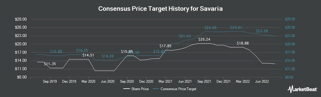 Price Target History for Savaria (TSE:SIS)