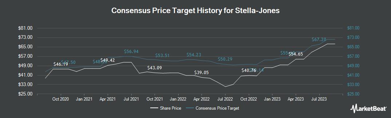 Price Target History for Stella-Jones (TSE:SJ)