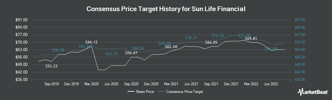 Price Target History for Sun Life Financial (TSE:SLF)