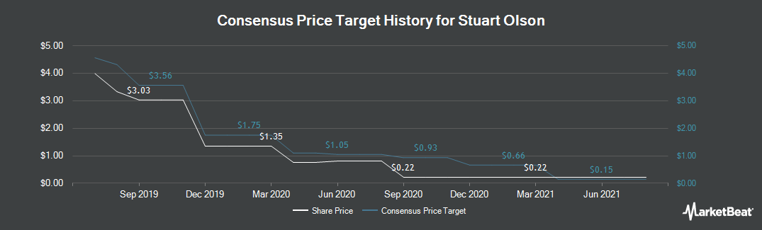 Price Target History for Stuart Olson (TSE:SOX)