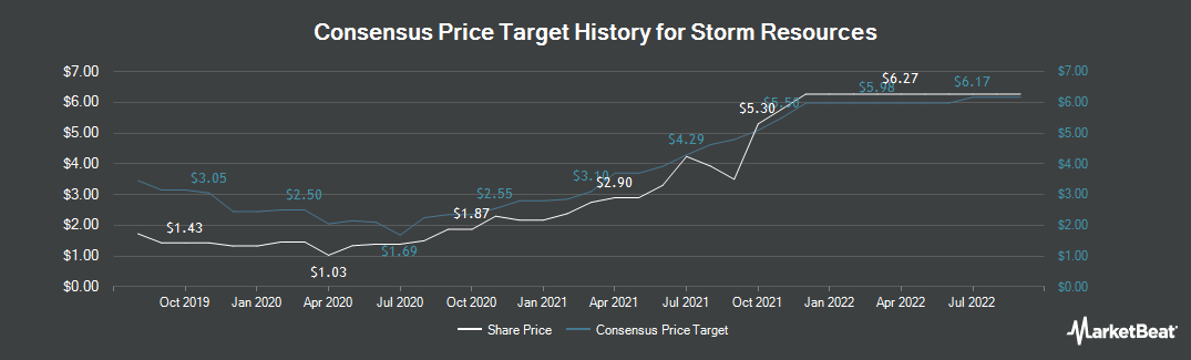 Price Target History for Storm Resources (TSE:SRX)