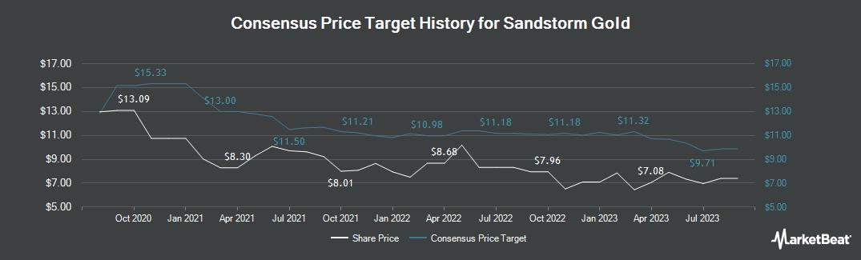 Price Target History for Sandstorm Gold (TSE:SSL)