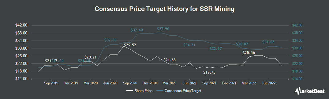 Price Target History for SSR Mining (TSE:SSRM)