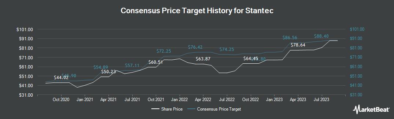 Price Target History for Stantec (TSE:STN)