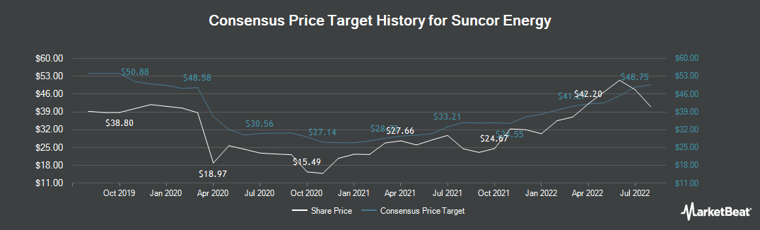 Price Target History for Suncor Energy (TSE:SU)