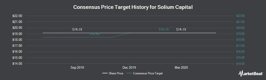 Price Target History for Solium Capital (TSE:SUM)