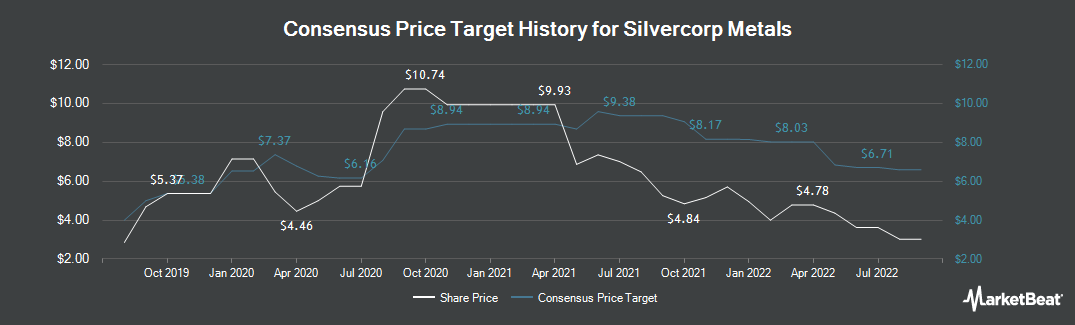 Price Target History for Silvercorp Metals (TSE:SVM)