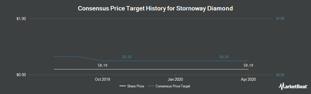Price Target History for Stornoway Diamond (TSE:SWY)