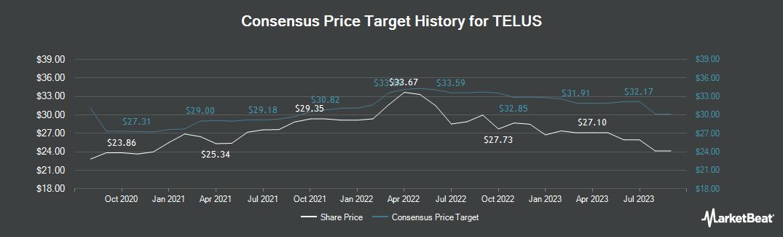Price Target History for TELUS (TSE:T)