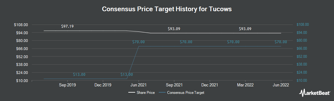 Price Target History for Tucows (TSE:TC)