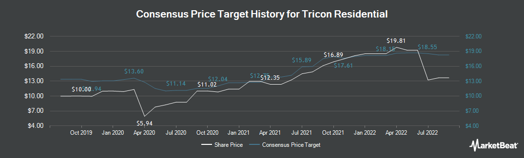 Price Target History for Tricon Capital Group (TSE:TCN)