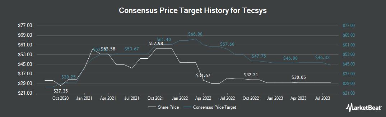 Price Target History for Tecsys (TSE:TCS)