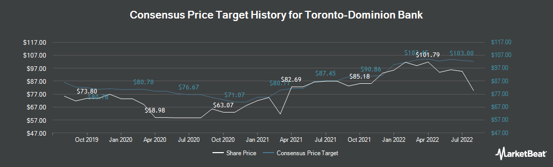 Price Target History for Toronto-Dominion Bank (TSE:TD)