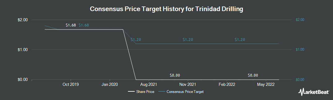 Price Target History for Trinidad Drilling (TSE:TDG)