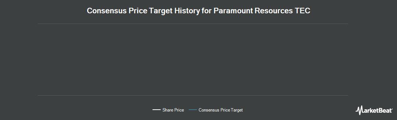 Price Target History for Paramount Resources TEC Ltd (TSE:TET)
