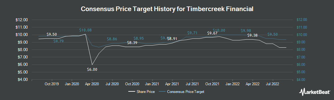 Price Target History for Timbercreek Financial (TSE:TF)