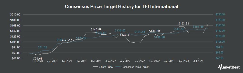 Price Target History for TFI International (TSE:TFII)