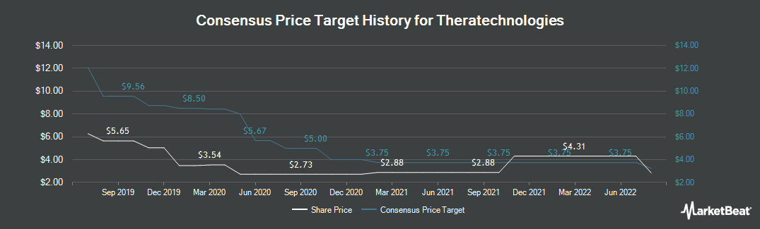 Price Target History for Theratechnologies (TSE:TH)