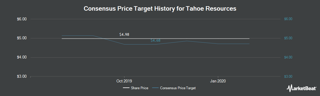Price Target History for Tahoe Resources (TSE:THO)