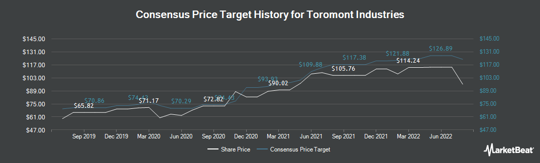 Price Target History for Toromont Industries (TSE:TIH)