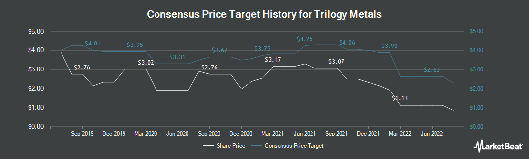 Price Target History for Trilogy Metals (TSE:TMQ)