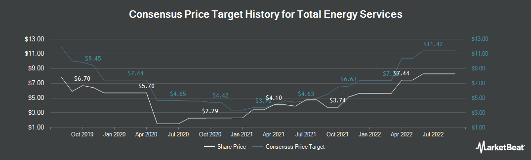 Price Target History for Total Energy Services (TSE:TOT)