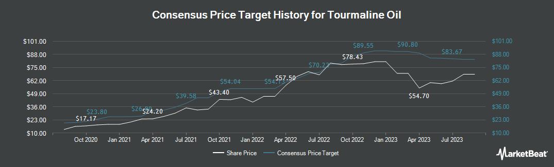 Price Target History for Tourmaline Oil (TSE:TOU)