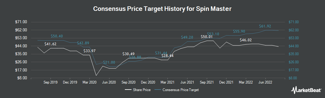 Price Target History for Spin Master (TSE:TOY)