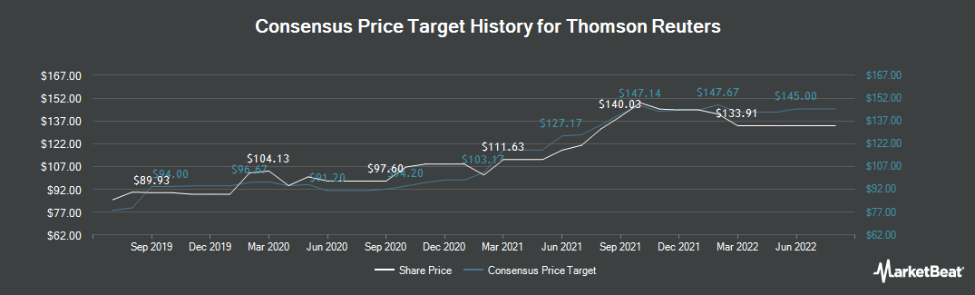 Price Target History for Thomson Reuters (TSE:TRI)