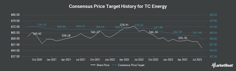 Price Target History for TransCanada (TSE:TRP)