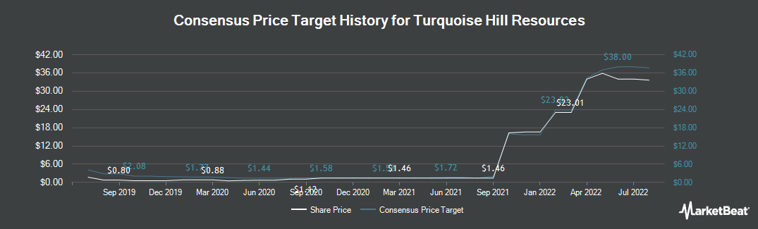 Price Target History for Turquoise Hill Resources (TSE:TRQ)