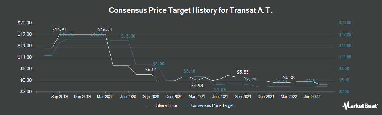 Price Target History for Transat A.T. (TSE:TRZ)