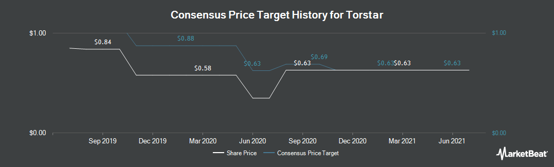 Price Target History for Torstar (TSE:TS.B)